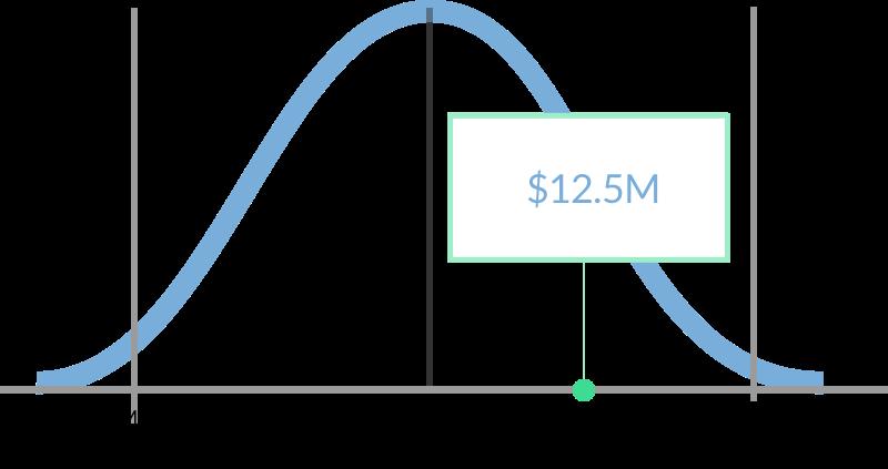 Term Sheet Analysis graph