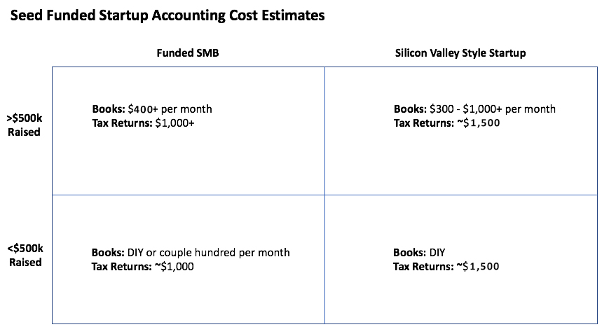 Seed Funded Startup Accounting Cost Estimates