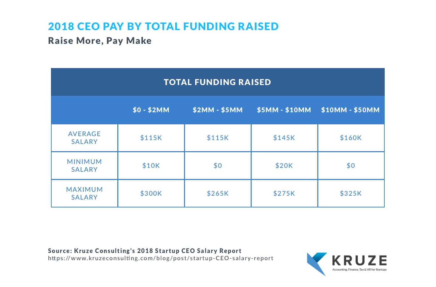 2018 ceo pay by total funding raised table