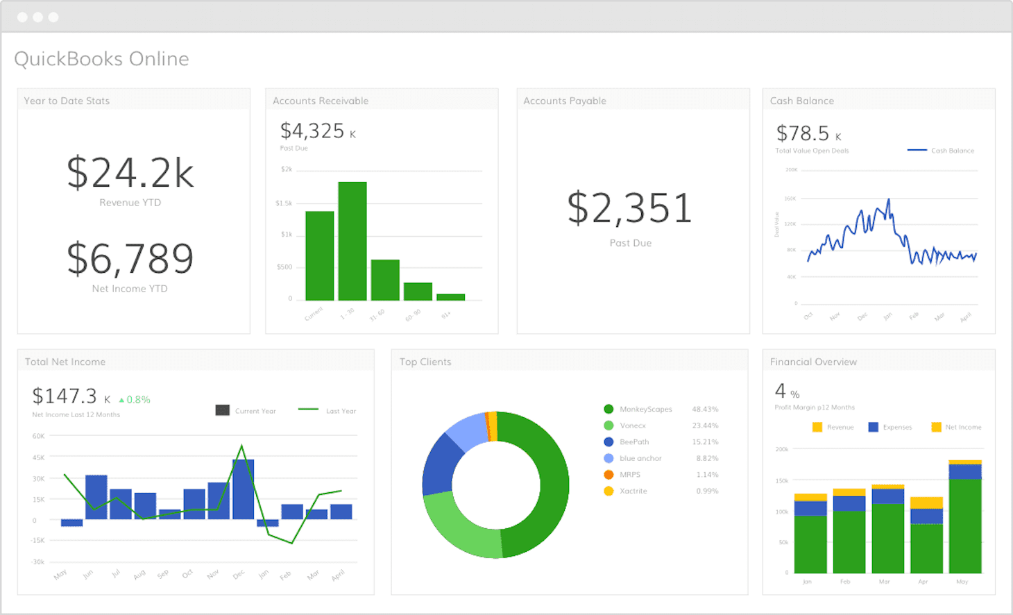 How Startups can track and calculate Customer Acquisition Costs in Quickbooks Online