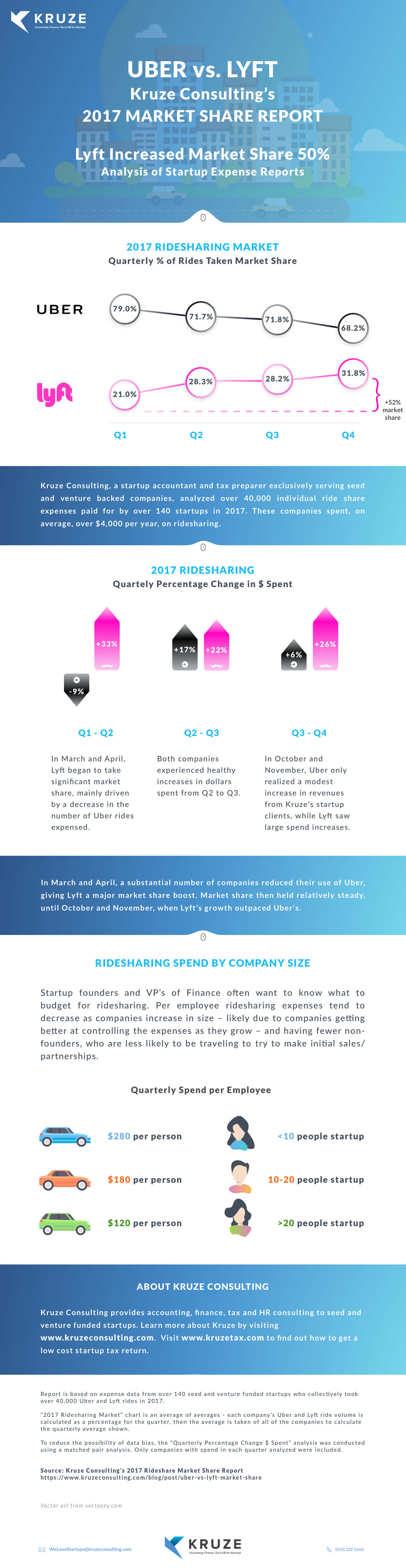 Lyft vs Uber Infographic