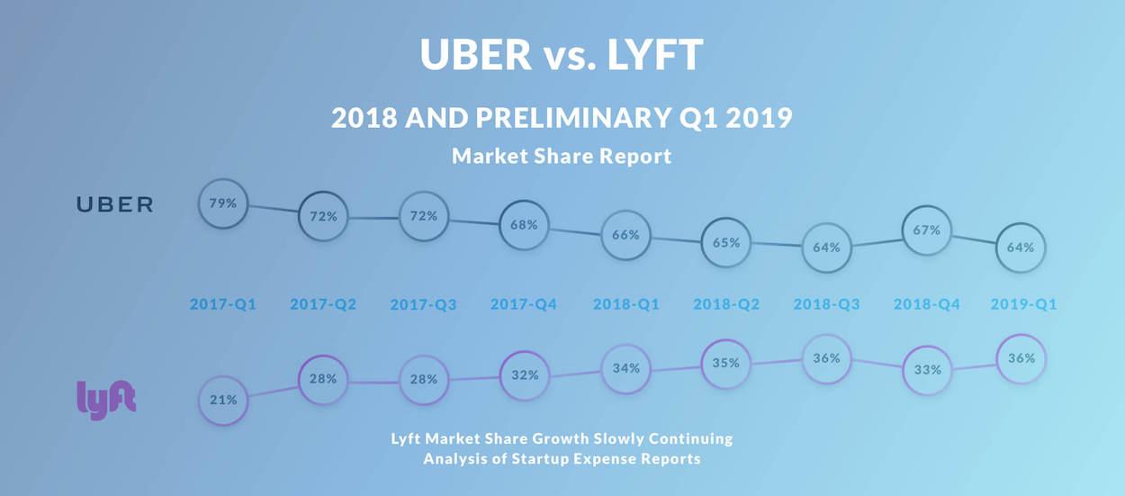 Uber Lyft - April 2019 Updated Analysis