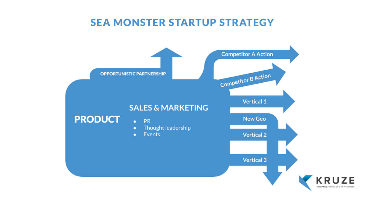 Sea Monster Startup Strategy