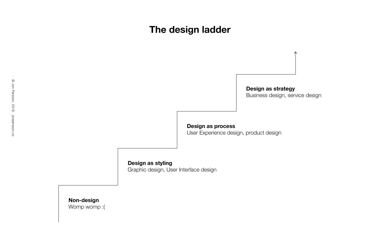 Design ladder and corresponding design disciplines