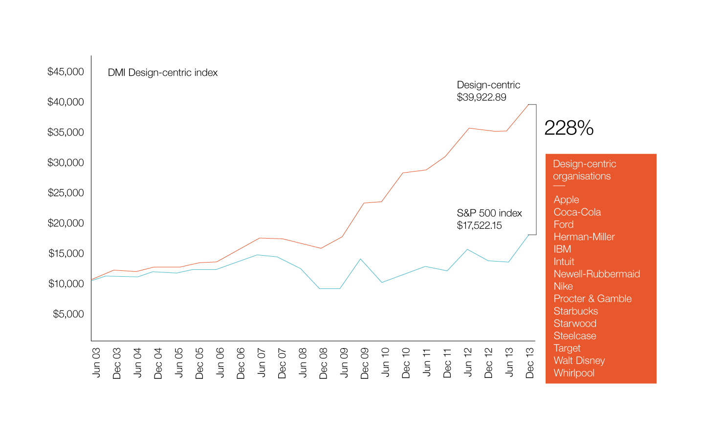 Growth of design-centric companies compared to the S&P 500