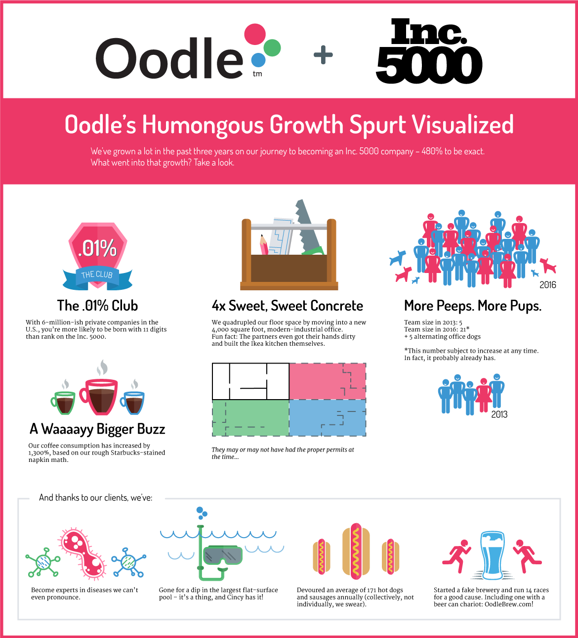 OOD-0025-Inc5000infographic_2016.png
