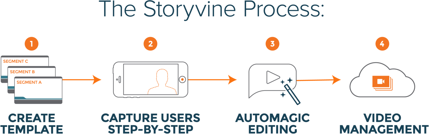 Designed by storyvine