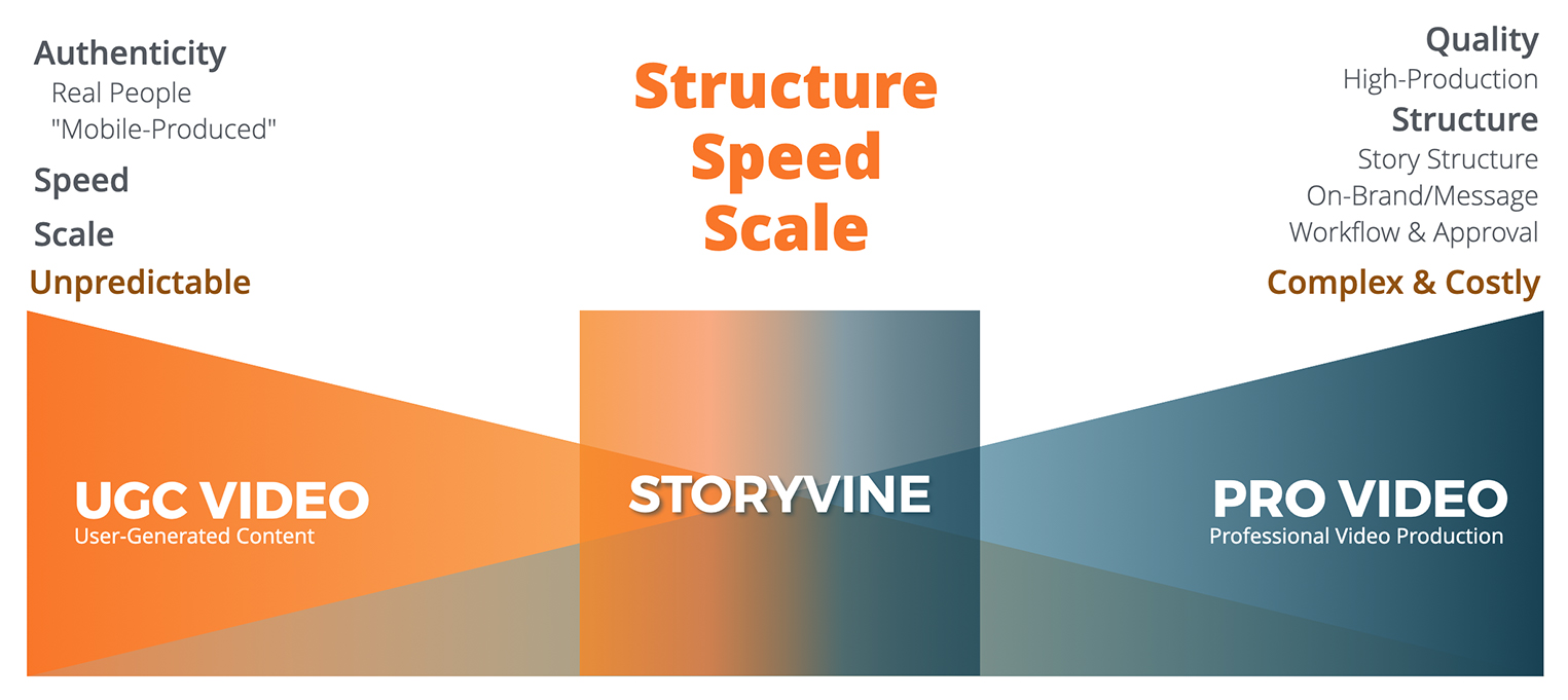 Storyvine Guided Video