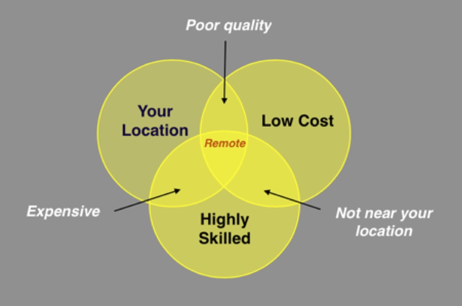 hiring remote software engineers venn diagram