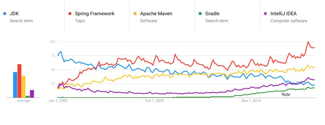 Java code challenges Google Trends Java frameworks and tooling