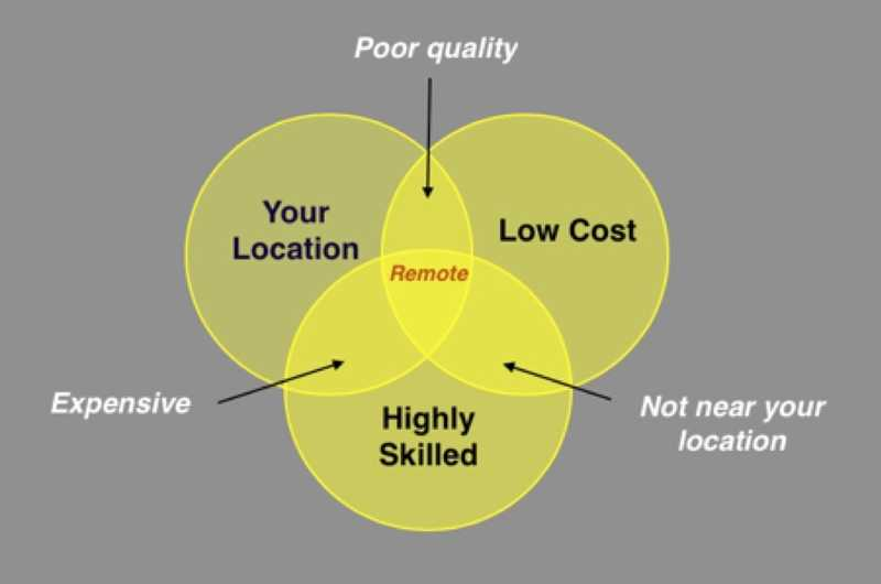 """Venn diagram showing """"Your Location"""", """"Highly Skilled"""", """"Low Cost"""" all overlaping at """"Hiring Remote""""."""