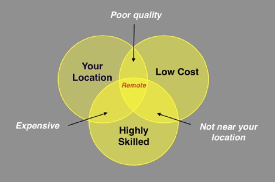 hiring remote software engineers venn diagram