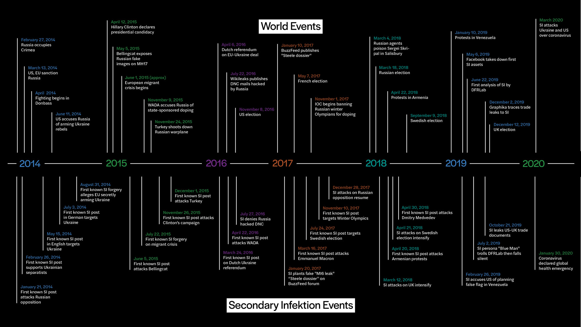 Secondary Infektion timeline graphic