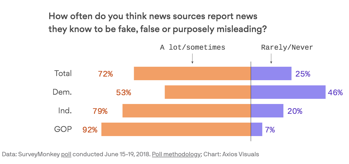 Confidence in Traditional Media