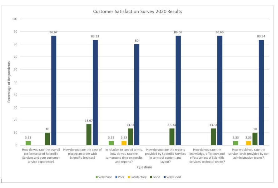 Scientific Services' customer satisfaction survey results presented in a bar chartar chart.