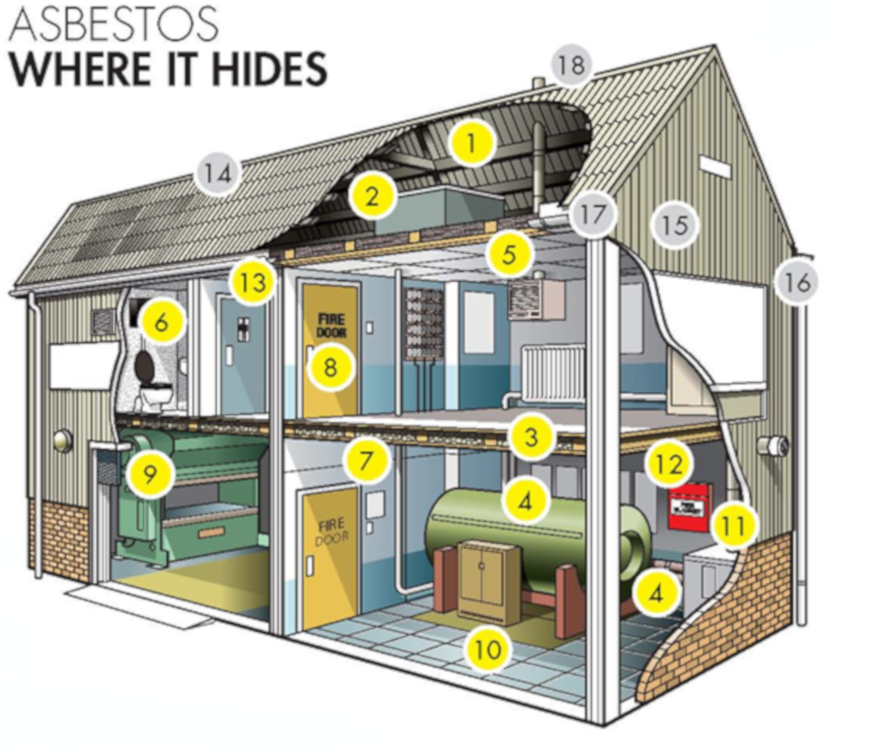 Image showing where you can find asbestos in an industrial building