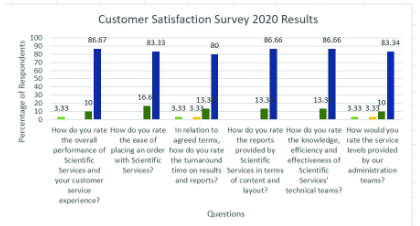 Satisfaction survey results in a bar chart