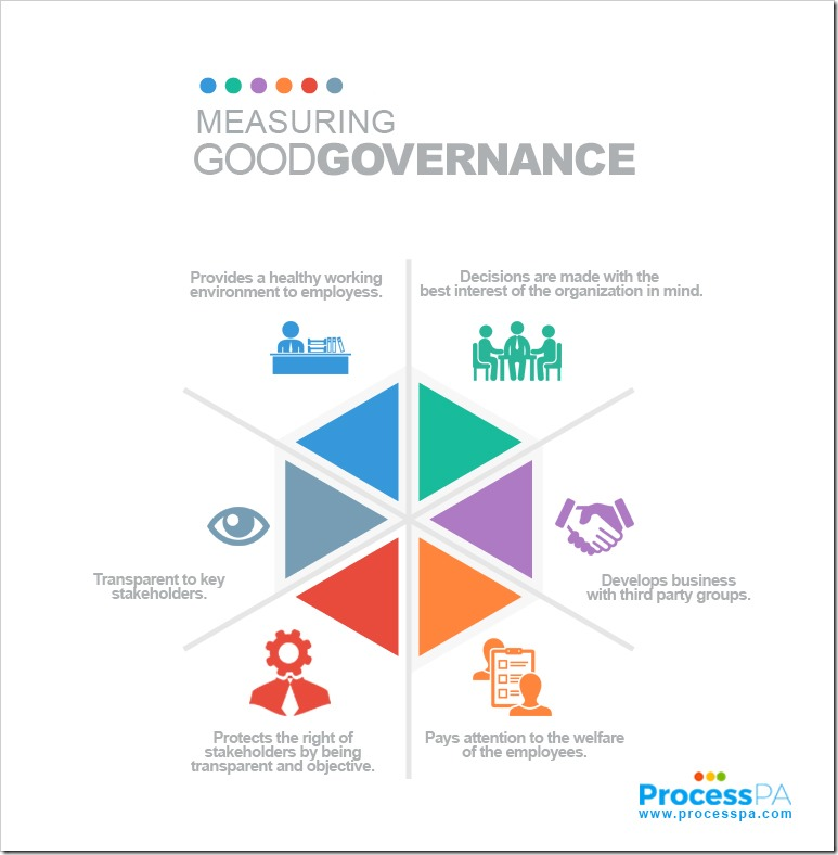Measuring Good Governance