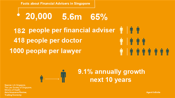 facts-about-financial-advisers-in-singapore