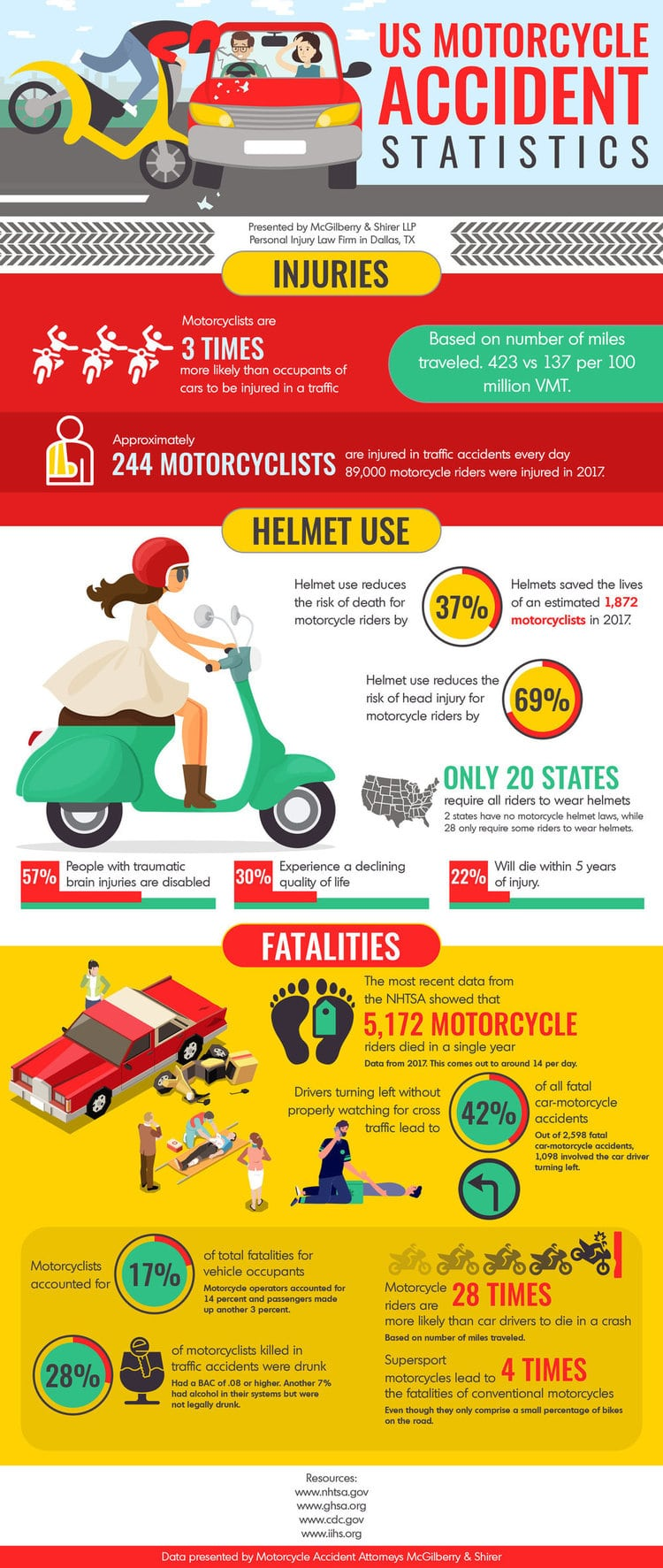 Detailed motorcycle accident statistics for the United States, compiled from the most respected resources, containing facts about motorcycle injuries, helmet use, and fatalities
