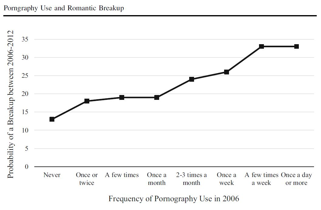 Relationship between porn use and break ups