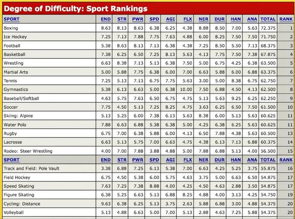 Difficulty of sports ranked