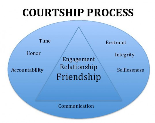 Process of developing a relationship