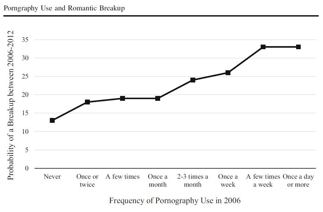 Relationship between porn use and break ups