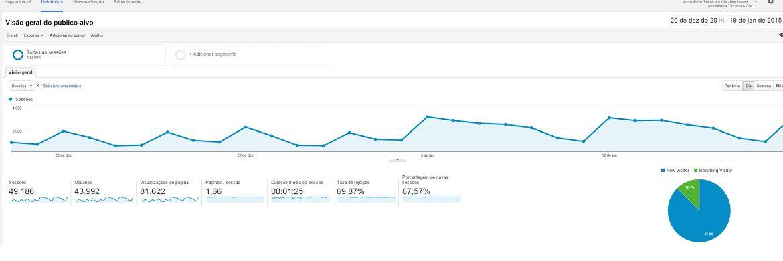Como criar um negócio na internet e ganhar $100 por dia com o Google Adsense