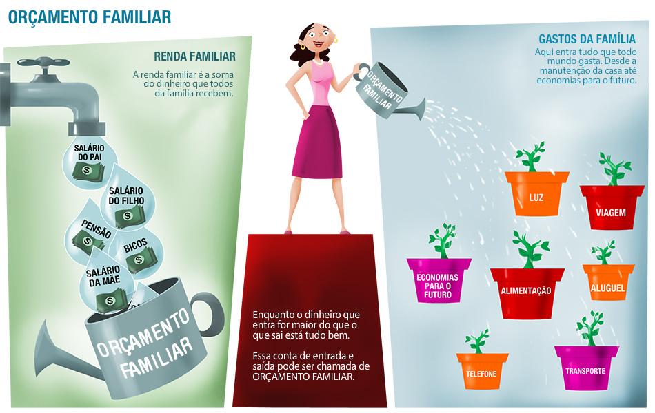 A importância de ter um orçamento familiar
