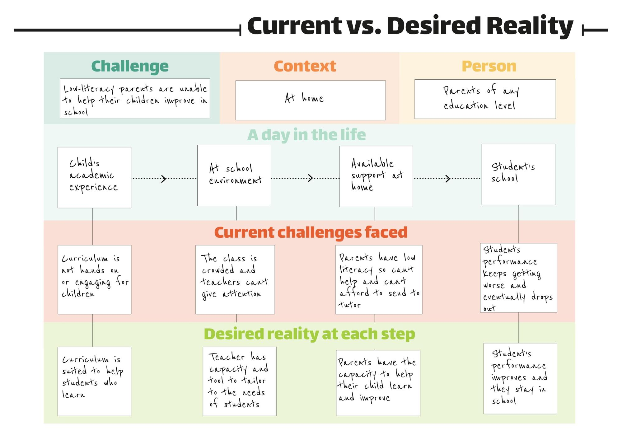 Current reality vs. desired reality image