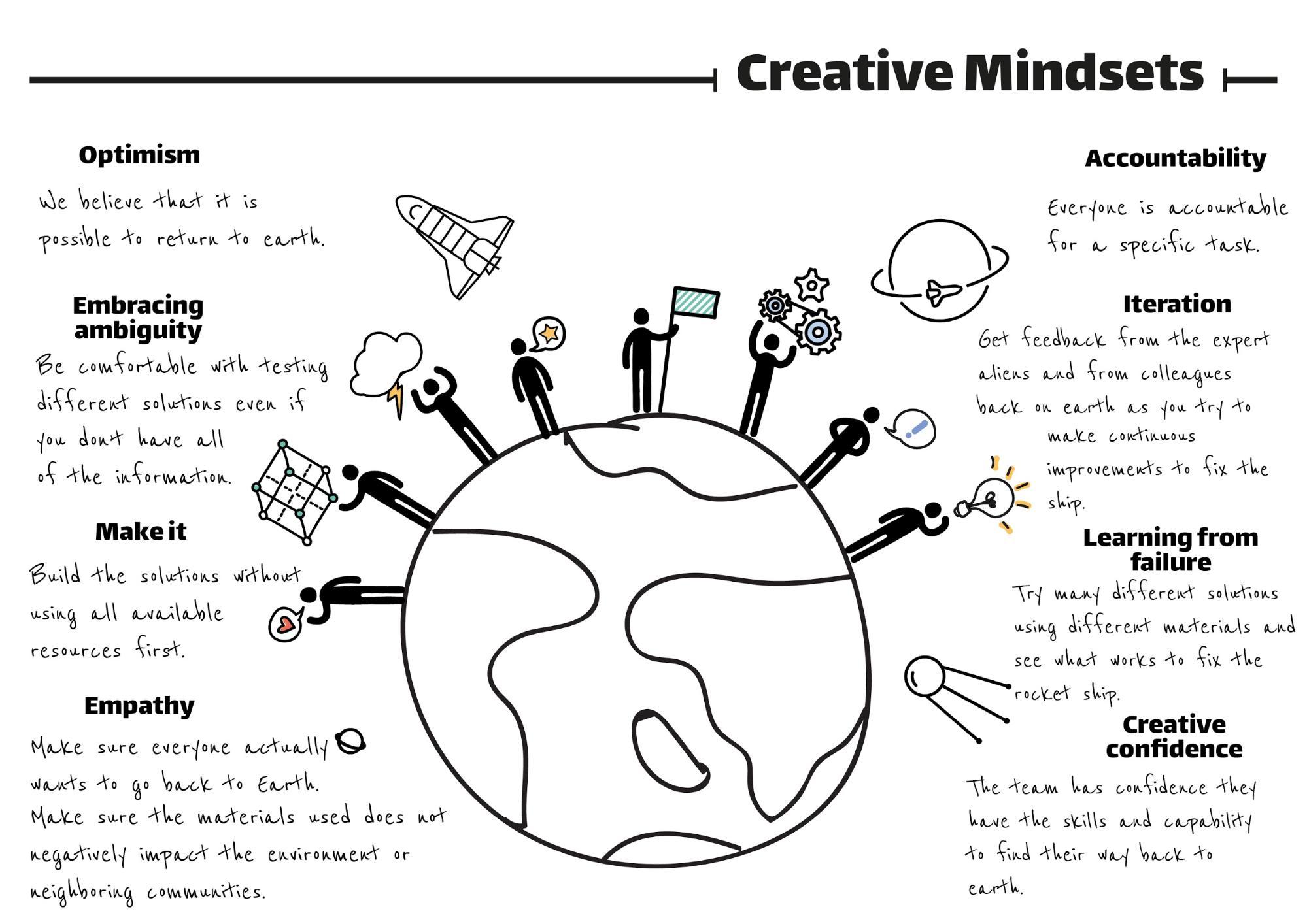 Creative Mindsets image