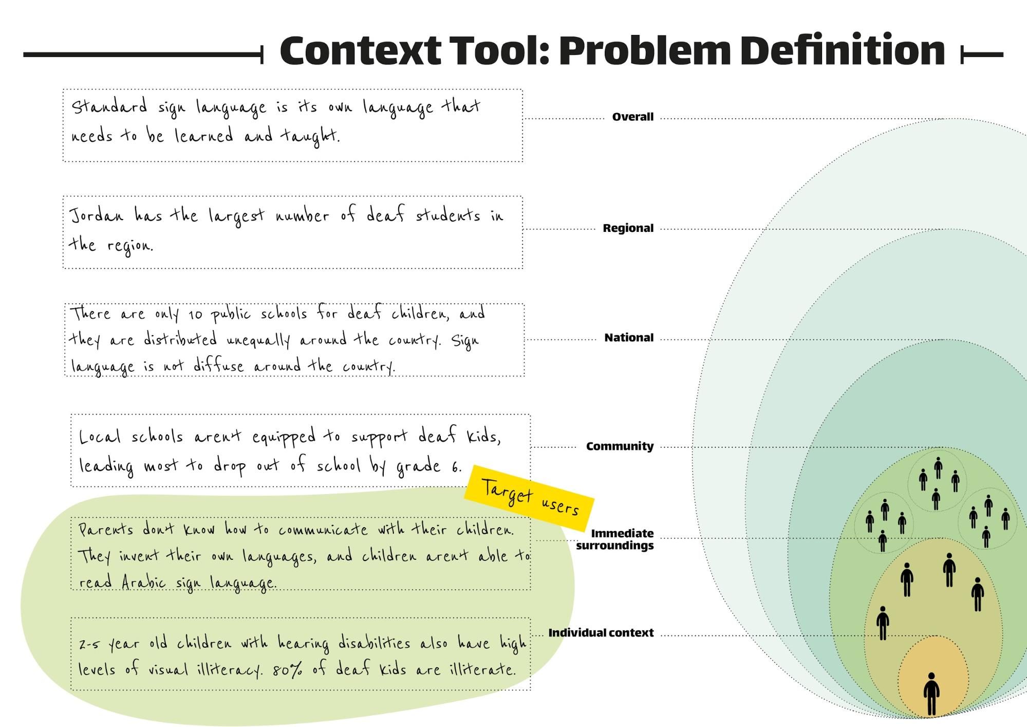 Context Tool: Problem Definition image