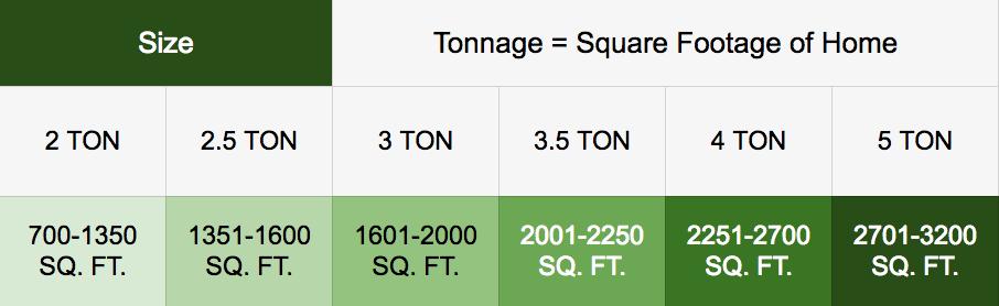 Tonnage sqft no arrows K