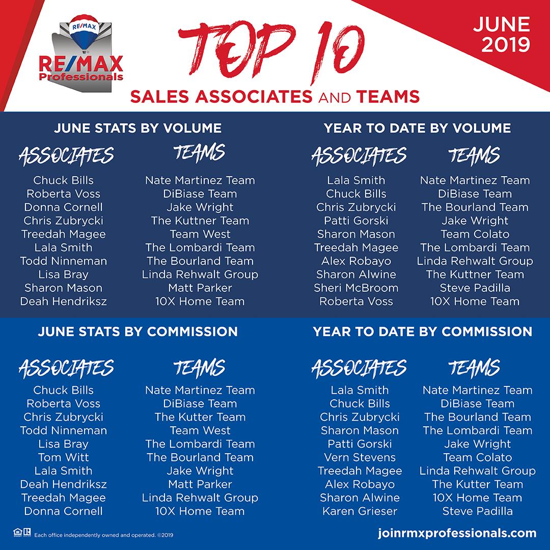 Top 10 Sales Associates & Team for June 2019