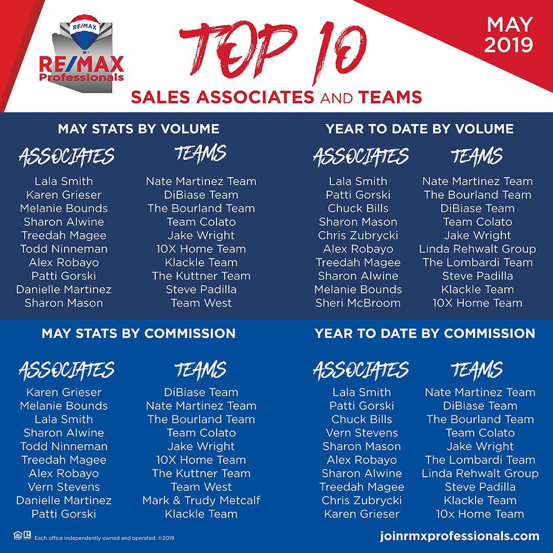 Top 10 Sales Associates & Team for May 2019