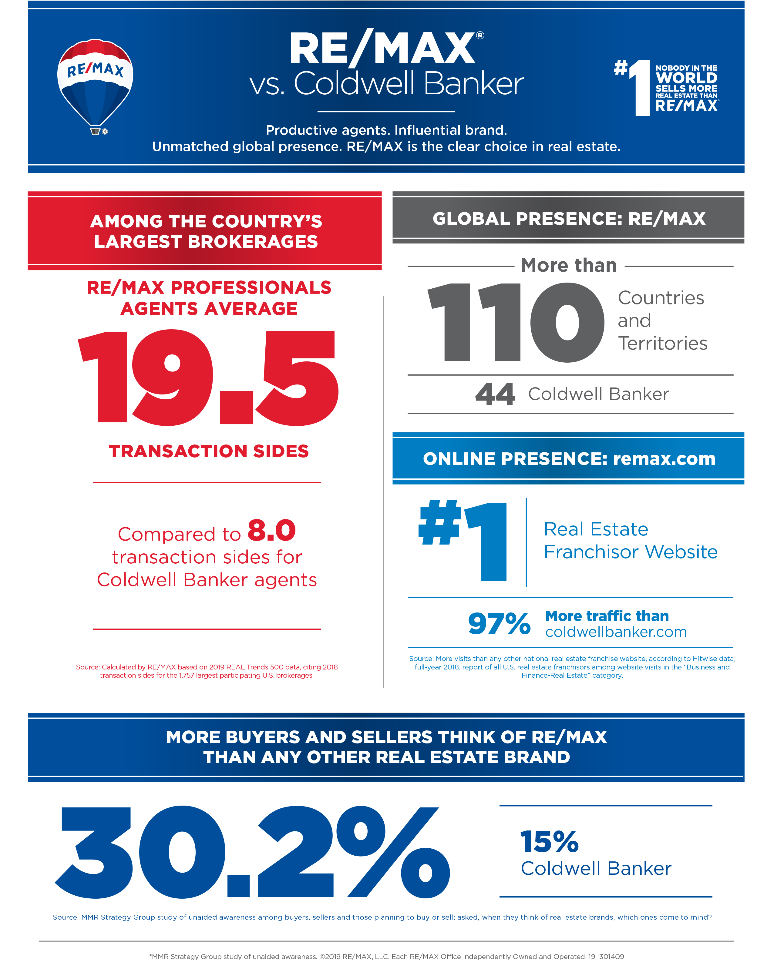 Remax vs Coldwell Banker