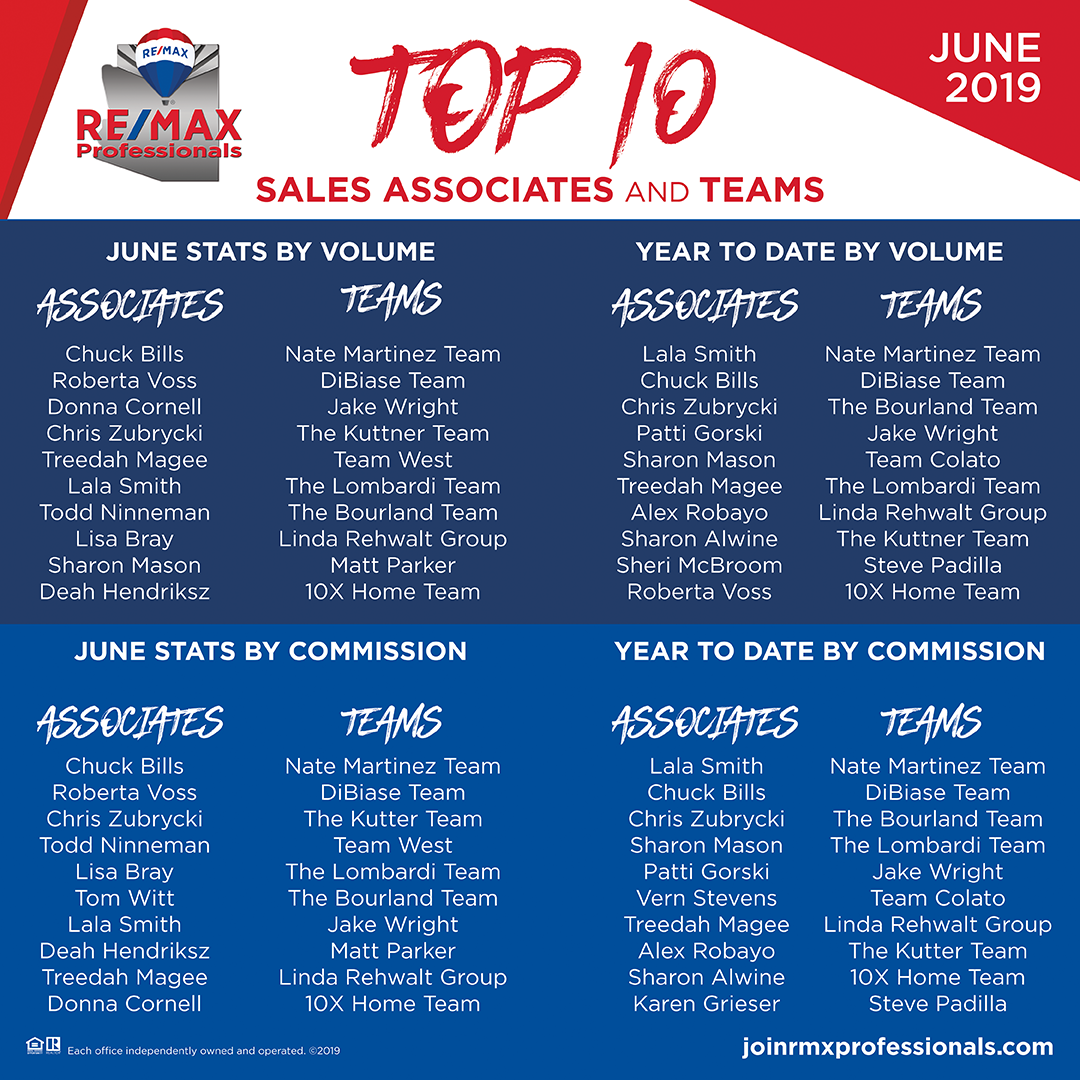 Top 10 Sales Associates & Team for June 2019