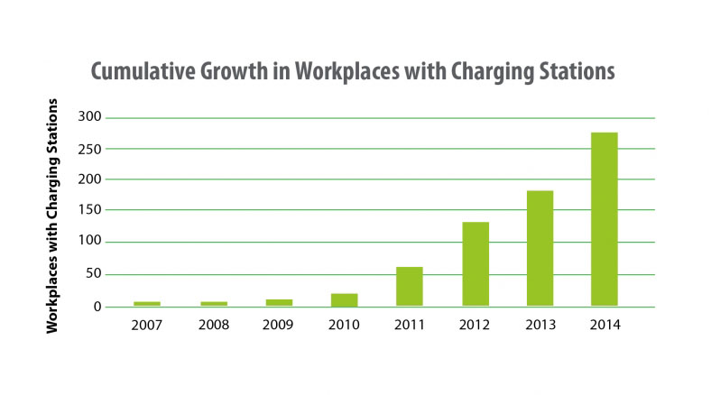 Workplaces with EV Charging Stations