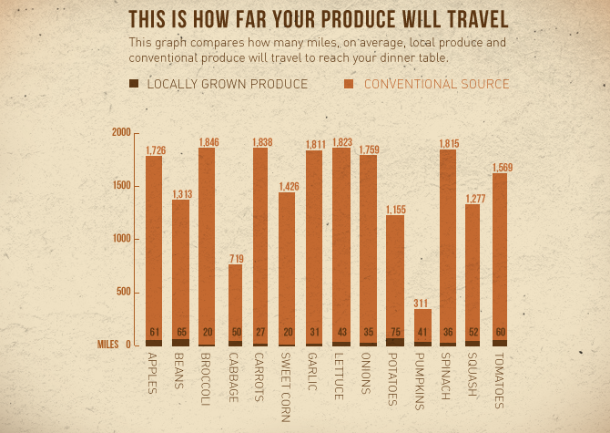 This graph compares how many miles, on average, local produce and conventional produce will travel to reach your table