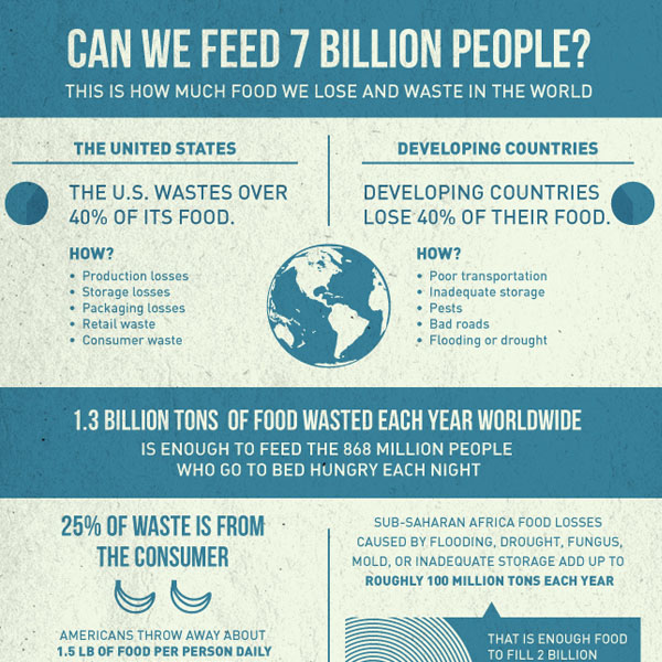 Can We Feed 7 Billion People?