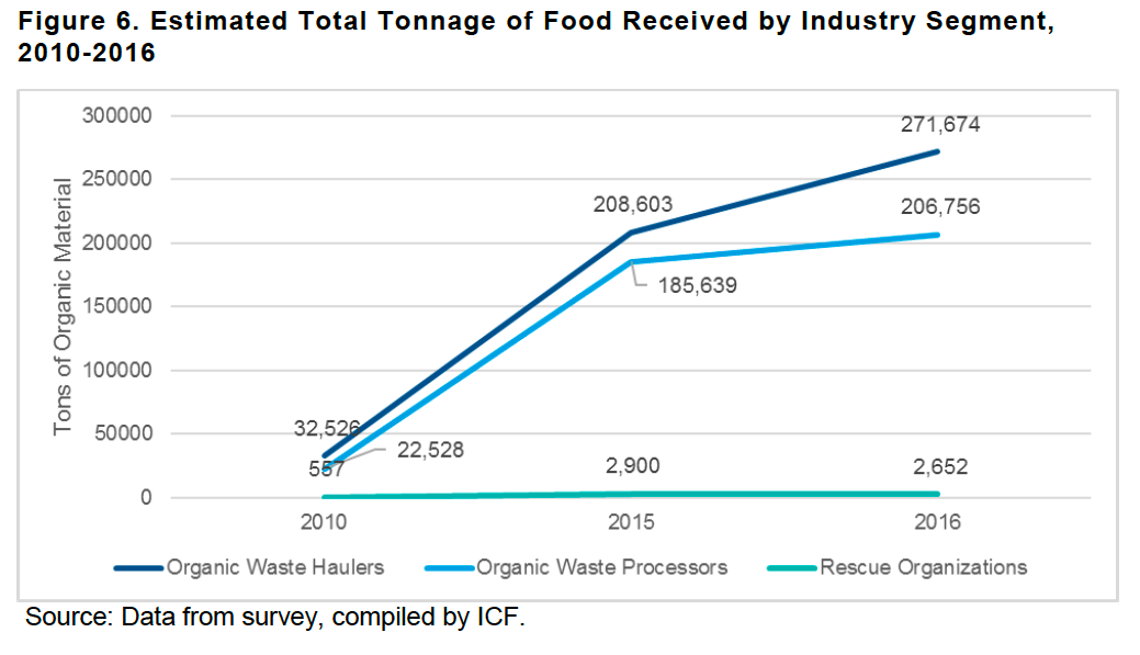 Estimated tonnage of food received