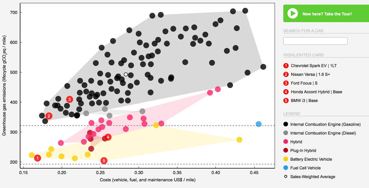 Carboncounter graphic that evaluates types of cars against climate targets