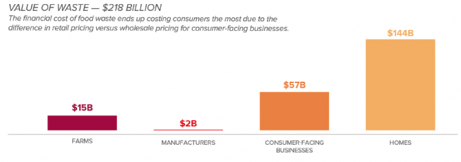 Consumers spend $144 billion on food that is never eaten