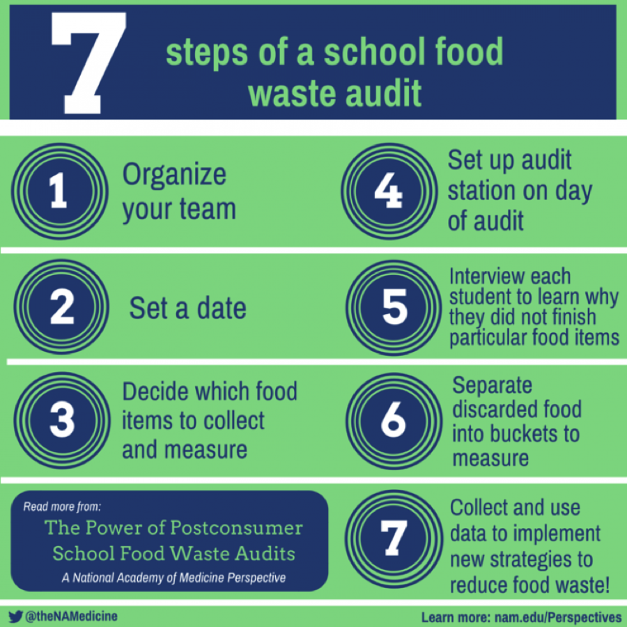 7 Steps of a School Food Waste Audit graphic