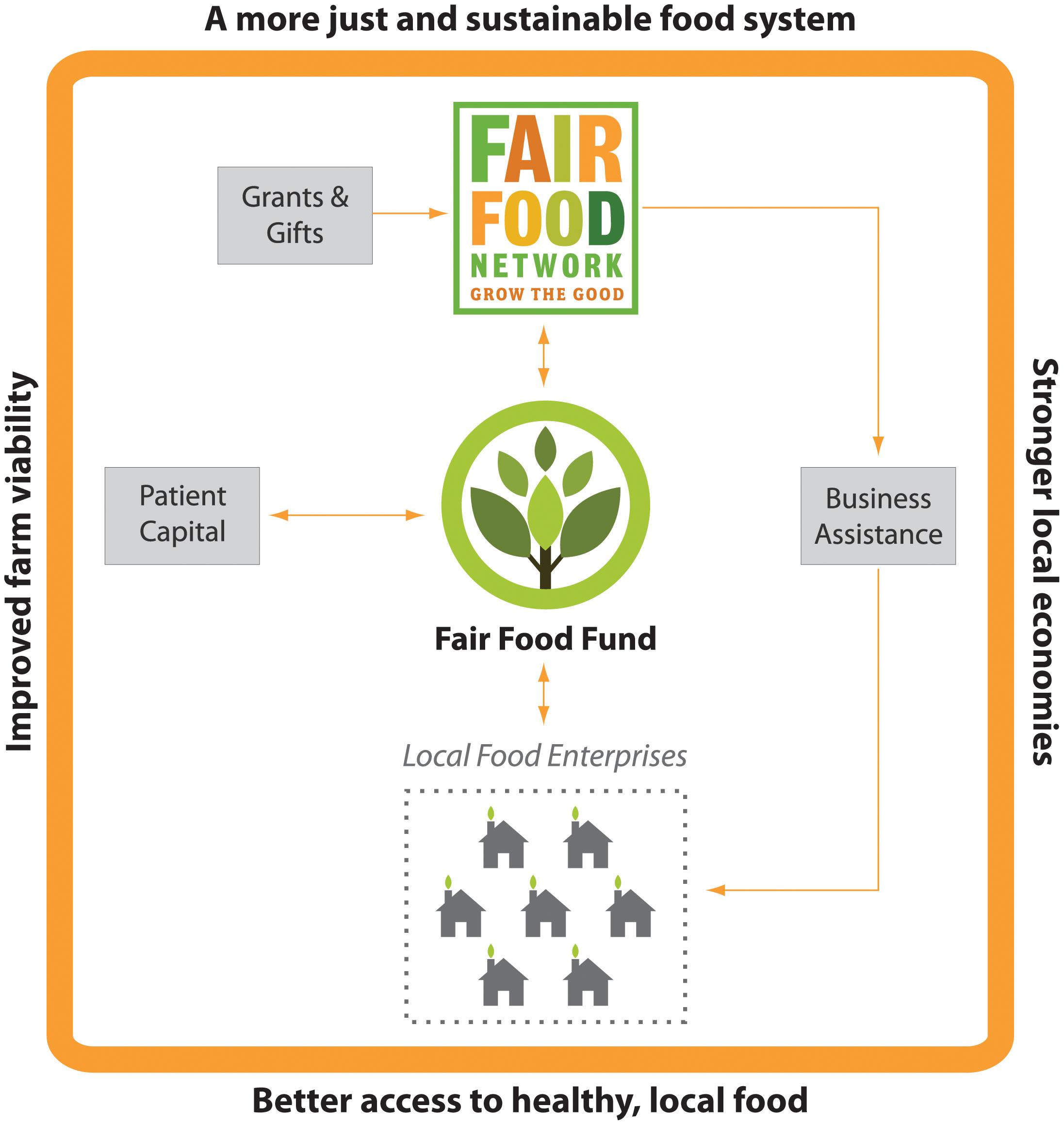 Fair Food Fund Diagram