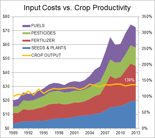 Farming input costs vs productivity