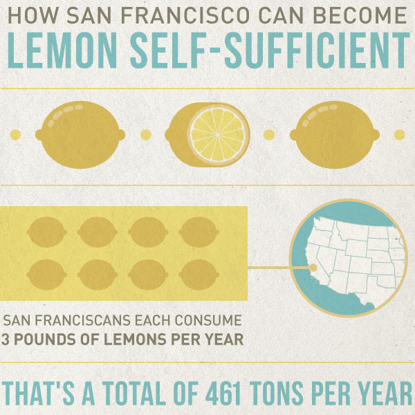 How San Francisco Can Become Lemon Self-Sufficient