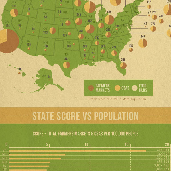 Is Your State Locavore Friendly?