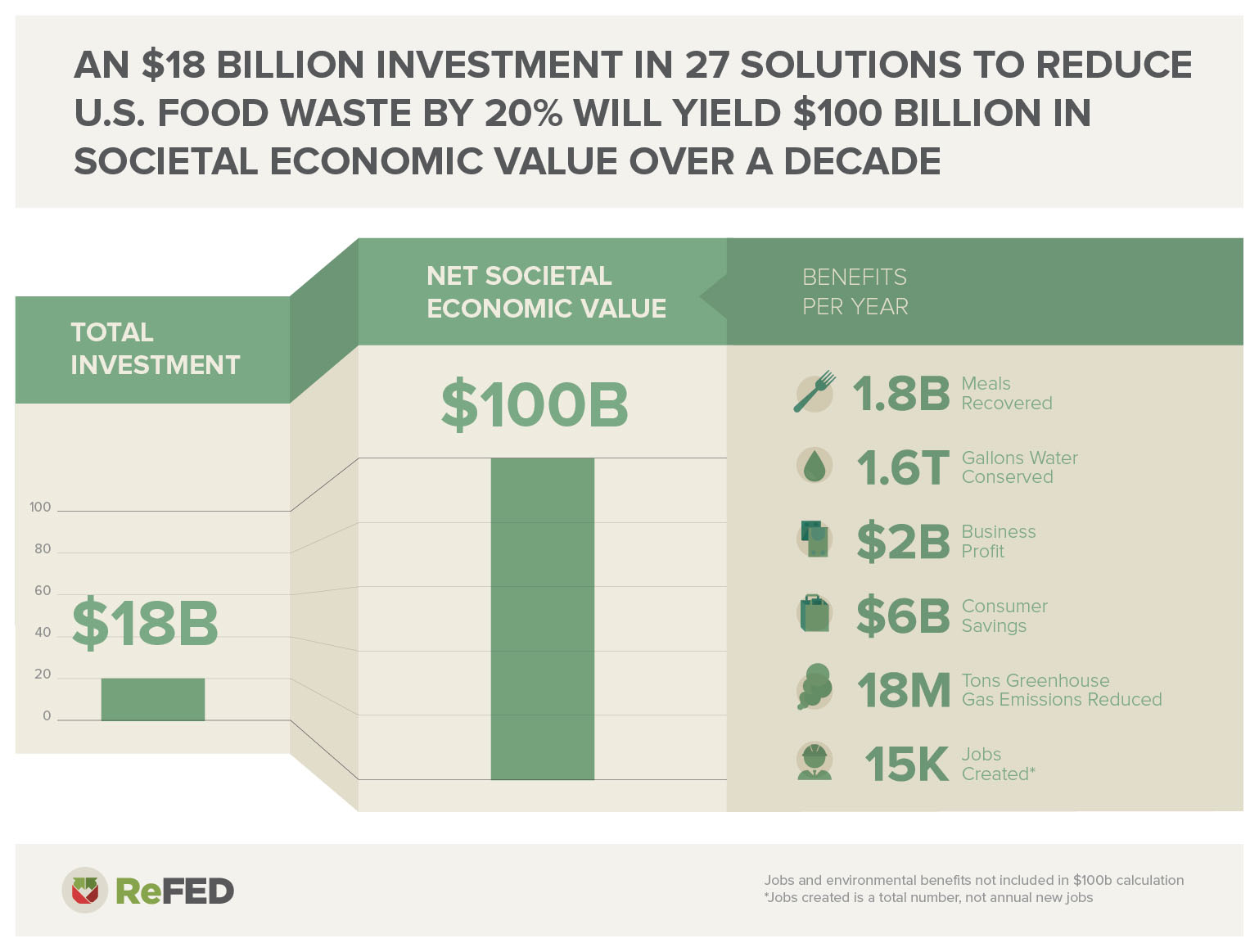 An $18 billion investment in 27 solutions to food waste will yield $100 billion in societal economic value